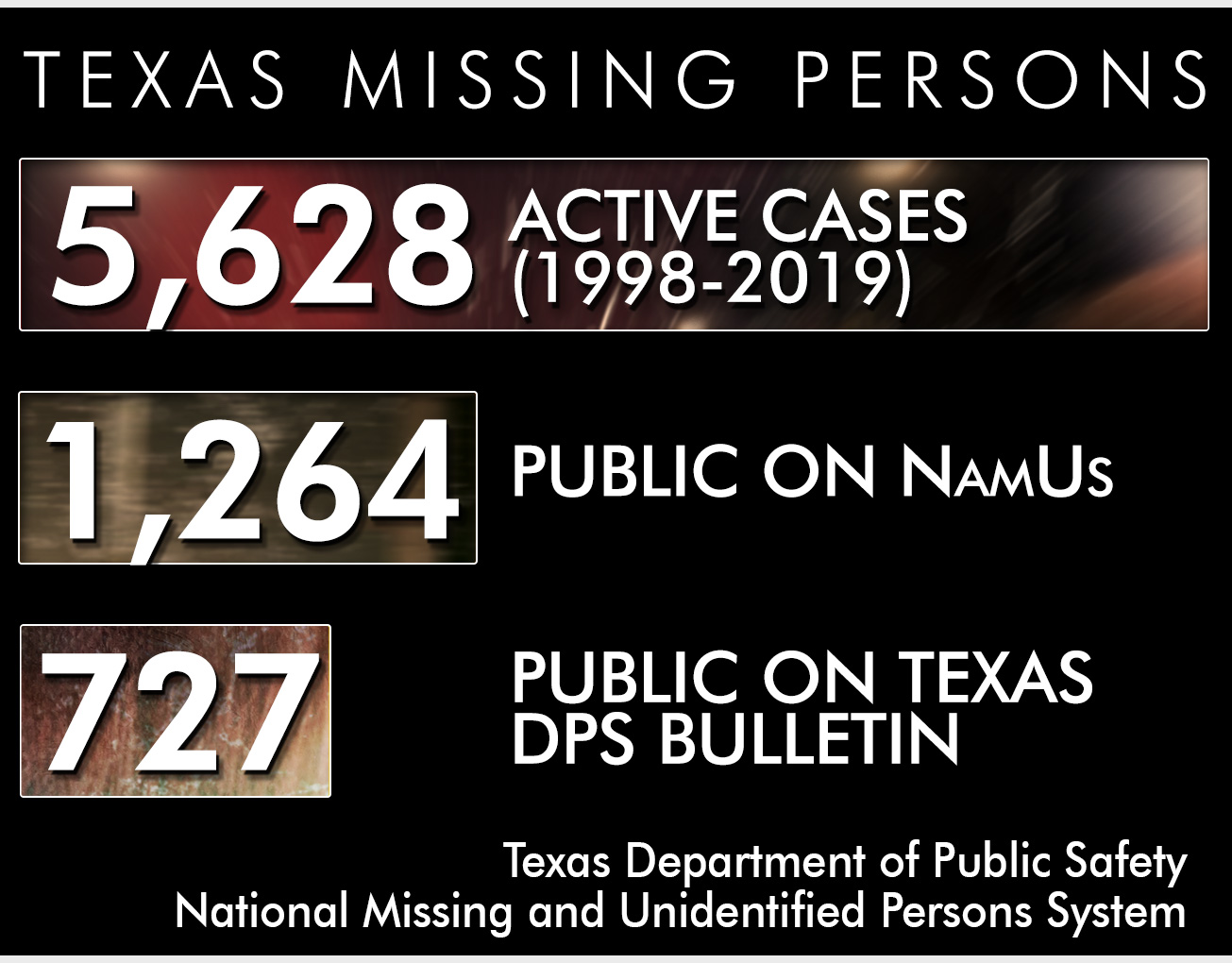 Missing Persons | A Catalyst Project | KXAN com