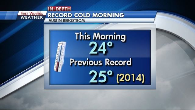 Lows as cold as 18° recorded this morning