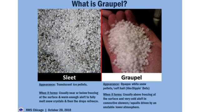 What is the difference between sleet and graupel?